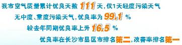 宁乡市蓝天保卫战战绩喜人 截至4月下旬空气质量优良率为99.1%